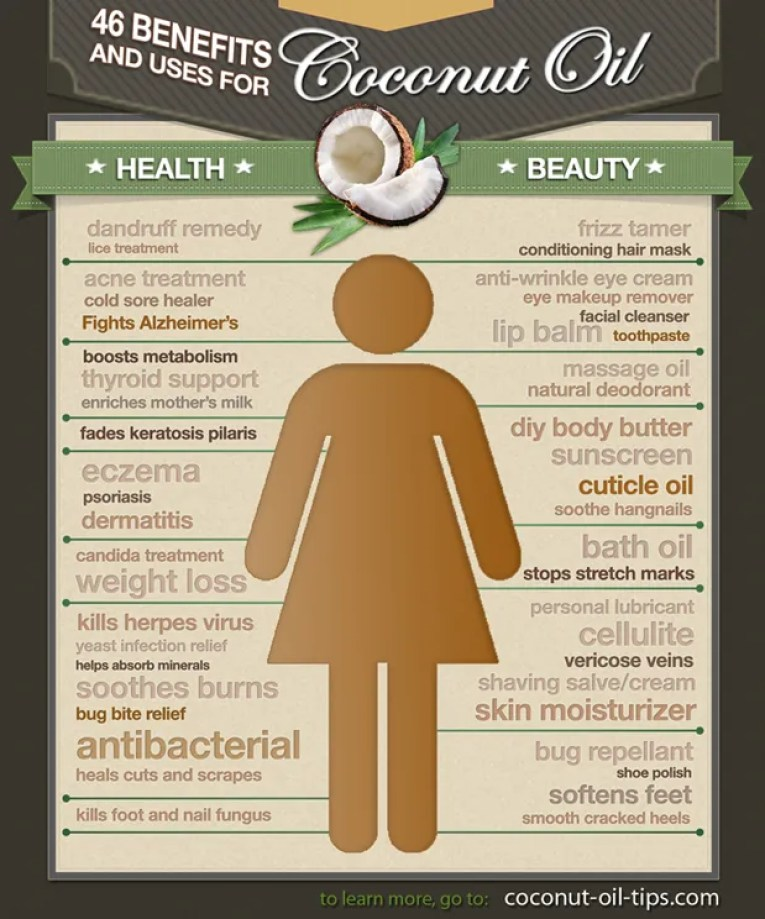 Coconut Oil Infographic Uses beauty Health