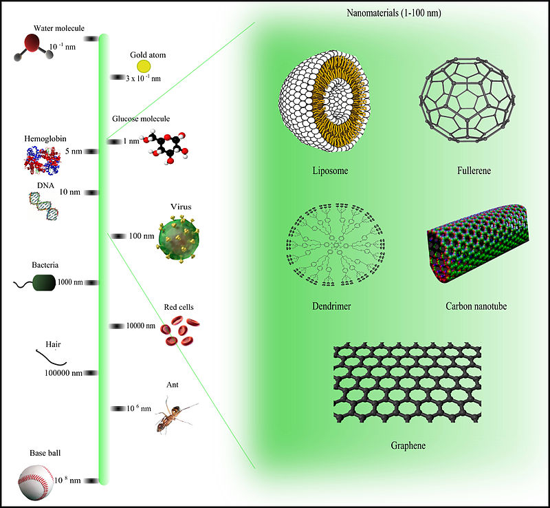 Comparison_of_nanomaterials_sizes
