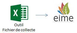 Fichier collecte import EIME