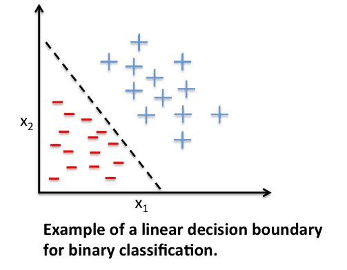 Clasificator liniar