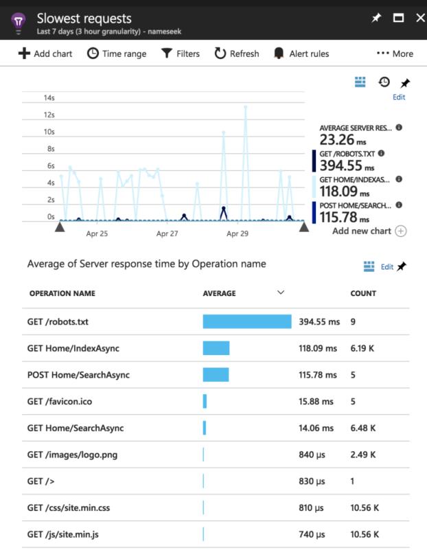 application-insights-slowest-requests.png