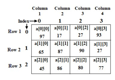 Two Dimensional Array in Java language - Codeforcoding
