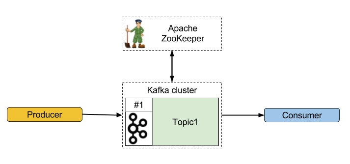Single node cluster