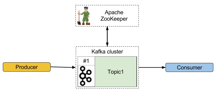 """Hello world"" with Apache Kafka"