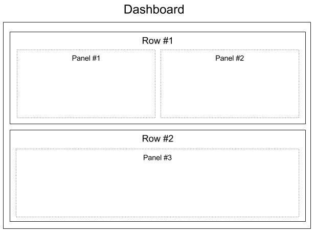 Grafana: dashboard layout