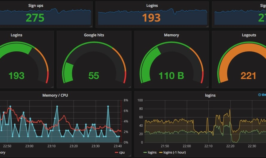 Building dashboards with Grafana