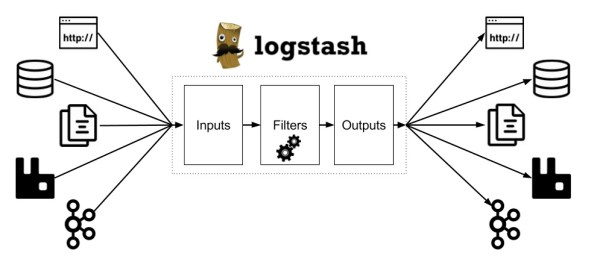 Logstash diagram