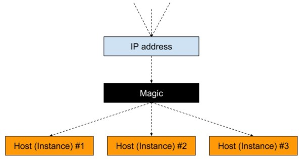 Internal Load Balancer's magic