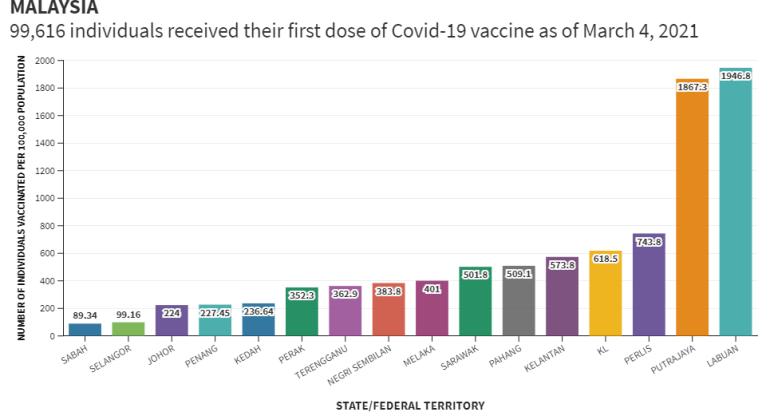 vaccine rates per 100k, 4_3