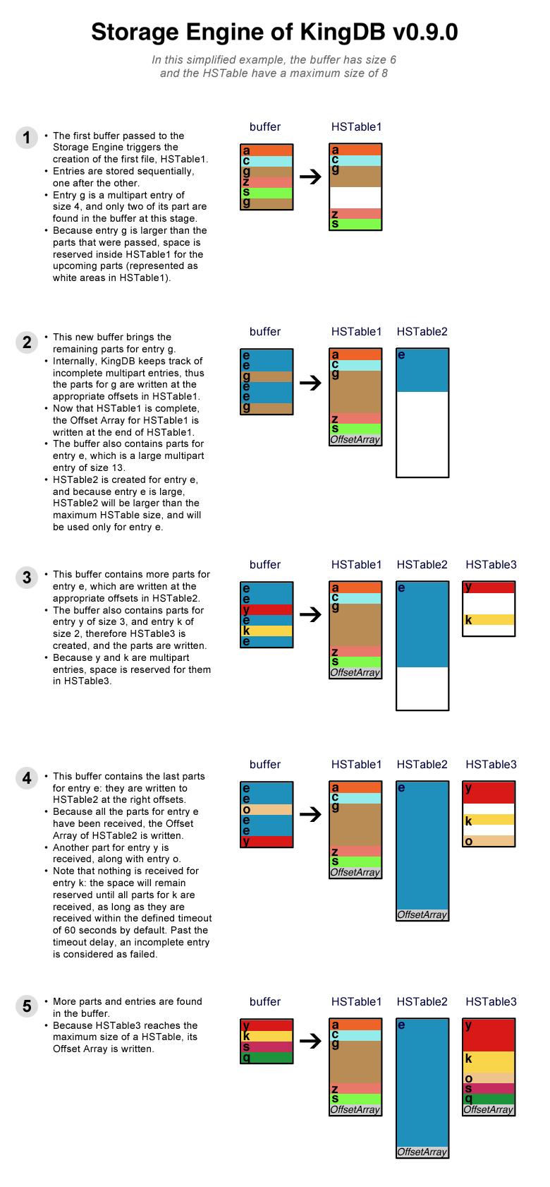 storage-engine-kingdb-0.9.0