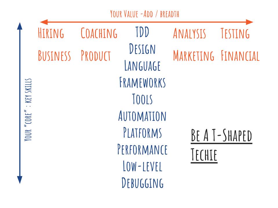 T shaped model of professional development