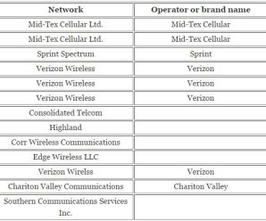 Mobile Network Code With Country Code – US & UK