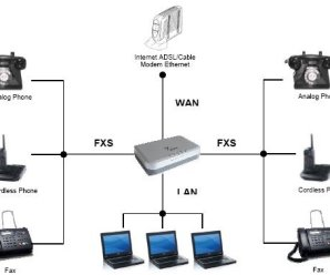 Types of VOIP devices