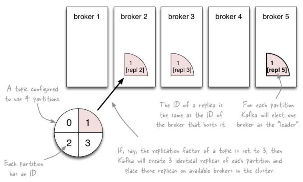 kafka-cluster-partition-distribution