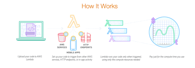 Serverless Applications using AWS Lambda