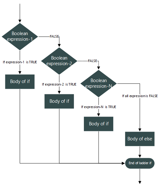 Ladder if...else...if statement flow chart