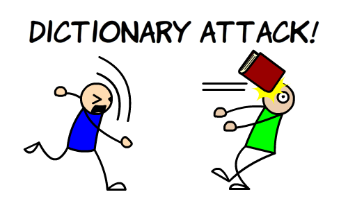 dictionary attack for zip password recovery