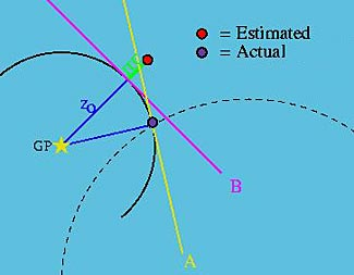 Some type of a diagram of how to find your cache from reference points will help you make sense of your notes.