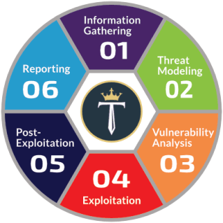 Network Penetration Testing Methodologies And Standards