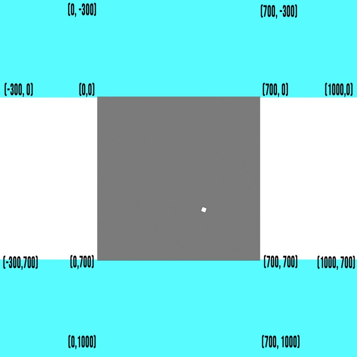 An image displaying different coordinates on the screen