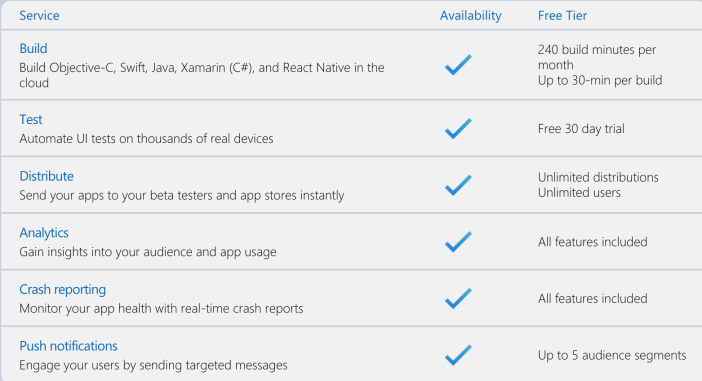 Visual Studio App Center Pricing