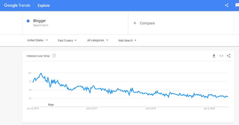 Blogger Trending Data