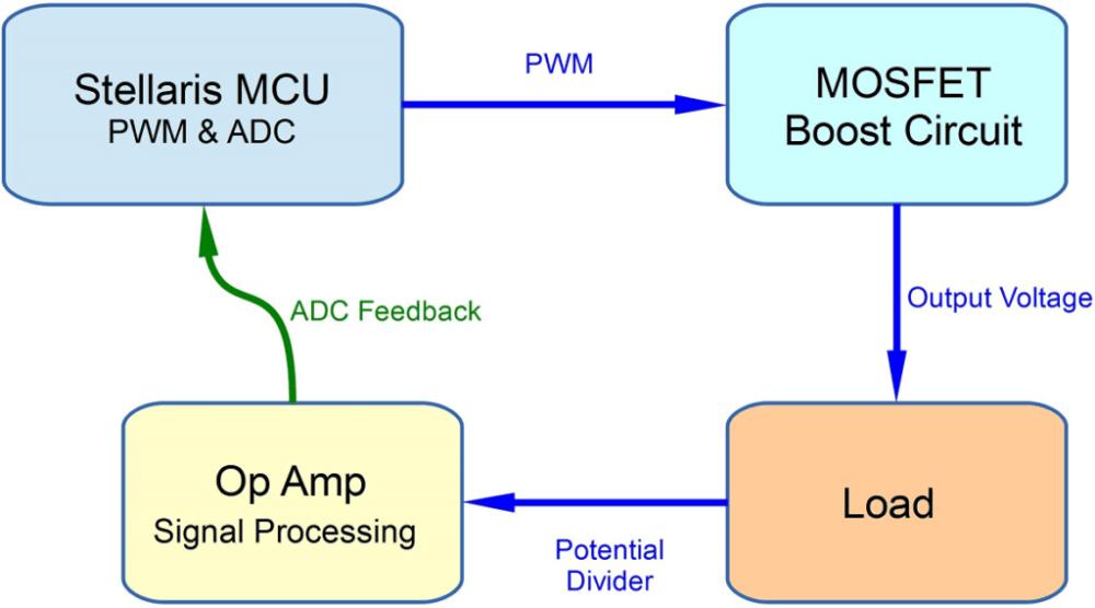 PID Tutorial C code Example Pt/2 (1/5)