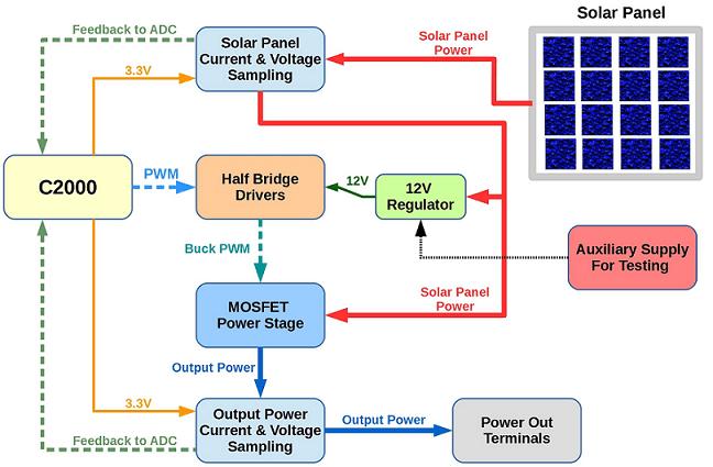 C2000 Solar MPPT tutorial Pt/1 (3/6)