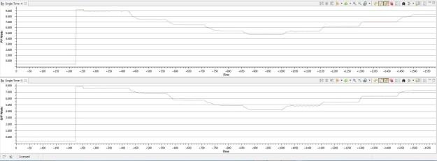C2000 solar MPPT Tutorial Power Efficiency Graph
