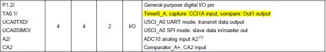 MSP430 Timer Tutorial GPIO Pin Functions