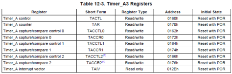 MSP430 Timer Tutorial Guide Timer_A Registers