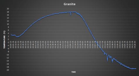 Greenhouse Heatsink Prototype Material Granite Data - coder-tronics