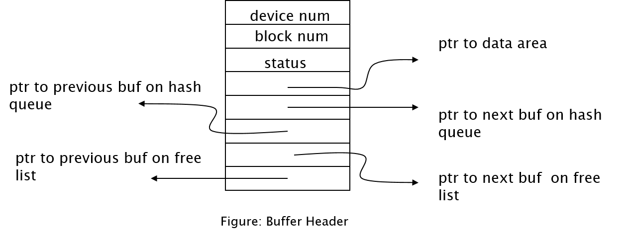 buffer-header