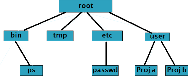 unix-file-structure