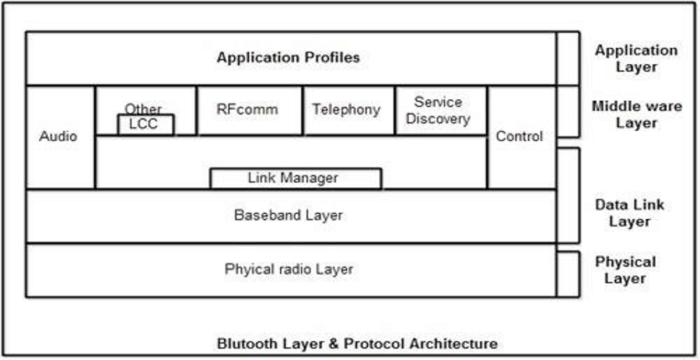 bluetooth-architecture