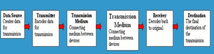 communication-system