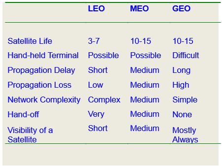 comparison-different-satellite-networks