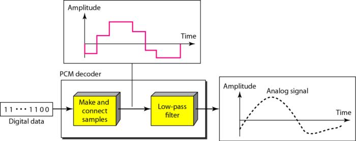 components-pcm-decoder