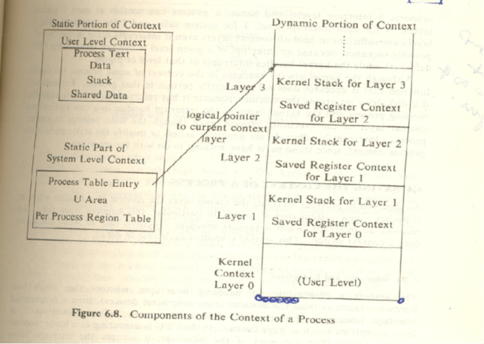 context-of-process