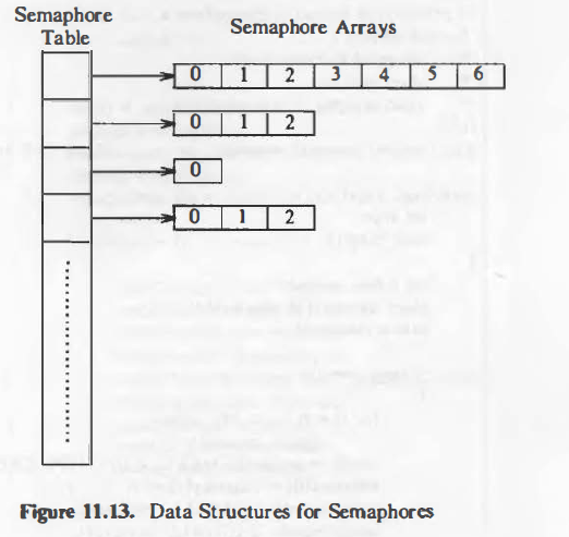 data-structure-semaphores