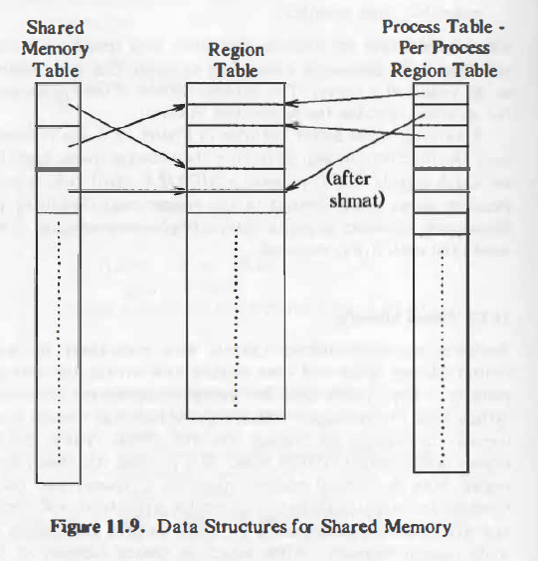 data-structure-shared-memory