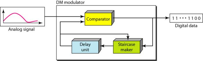 delta-modulation-components