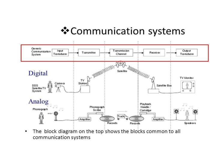digital-analog
