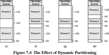 effect-of-dynamic-partitioning1