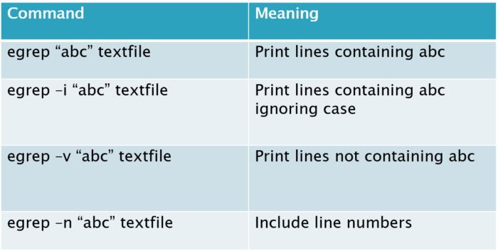 egrep-examples