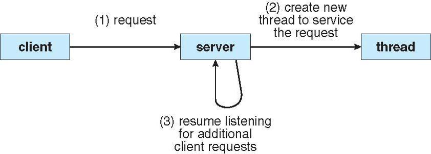 multithreaded-server-architecture