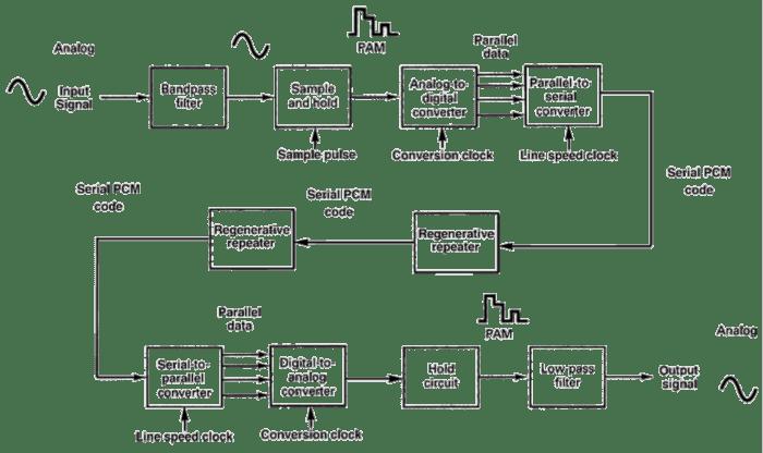 pcm-system-block-diagram