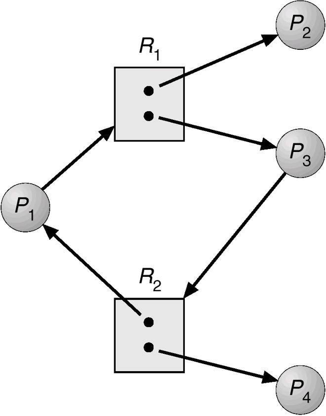 resource-allocation-graph-cycle-no-deadlock