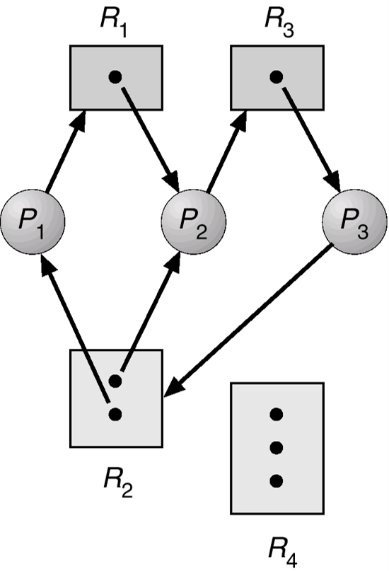 resource-allocation-graph-with-deadlock