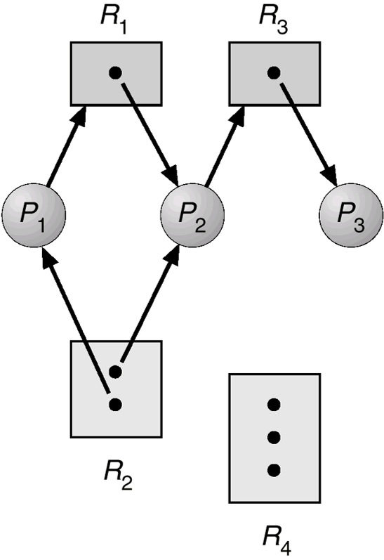 resource-allocation-graph